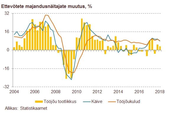 180531 Ettevõtete käibe tugev kasv ei suutnud sektori kasumit kasvatada 2
