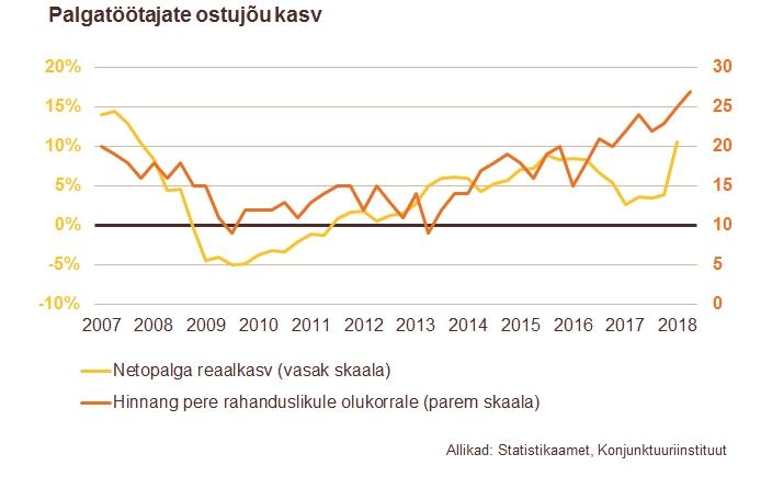 180531 Tarbijate ostujõud on tugevam kui kunagi varem