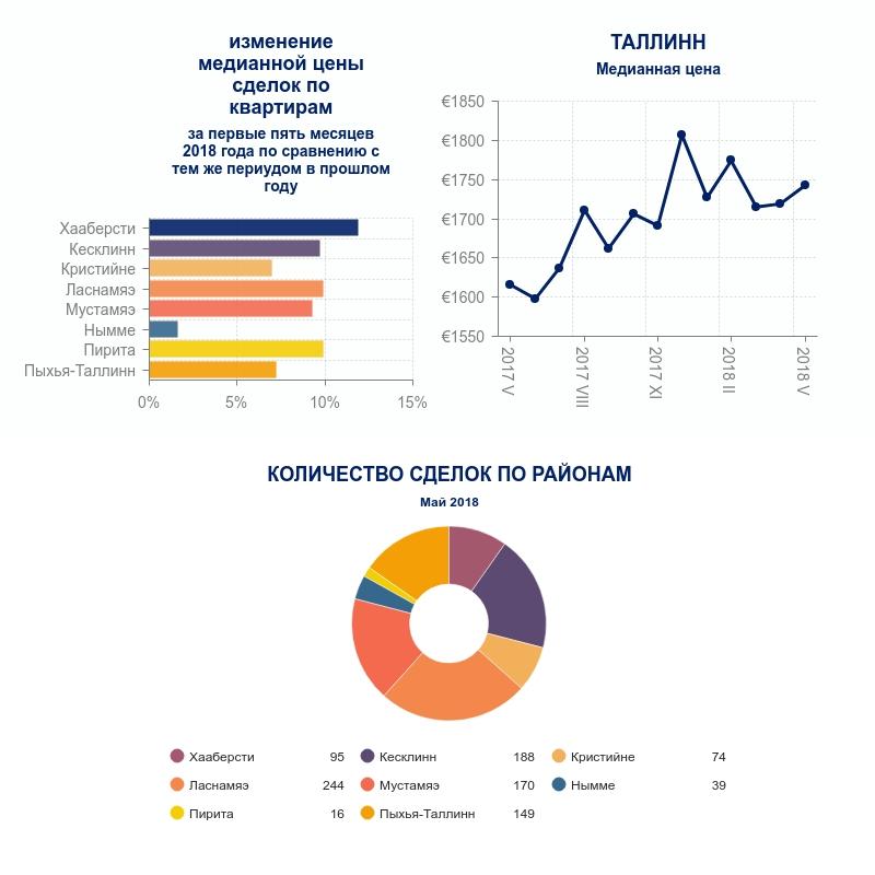 Обзор рынка Mай 2018 2