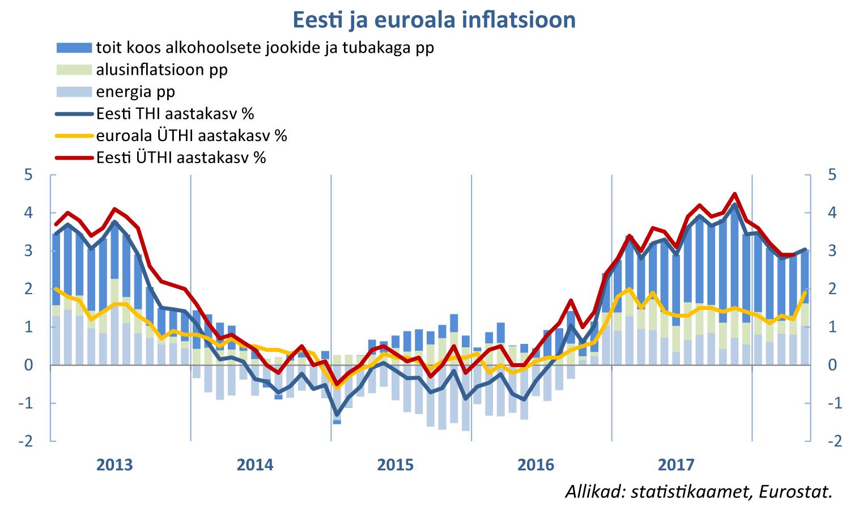 180607 Eesti ja euroala inflatsioon