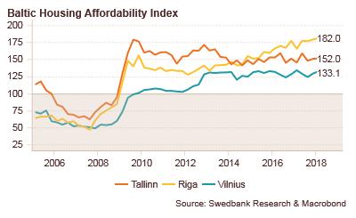 180608 Baltic Housing Affordability Index Q1 2018