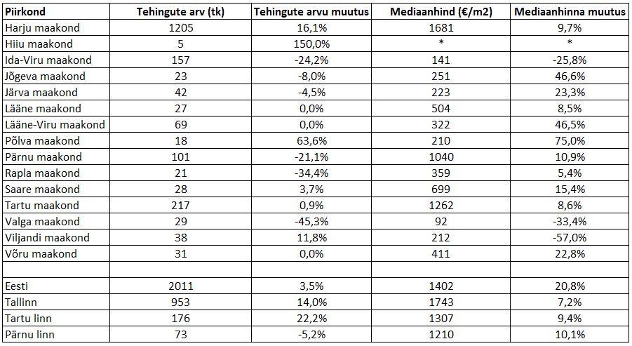 180608 Eesti kinnisvaraturu maikuu lühiülevaade 3