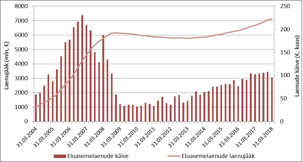 180608 Uute korterite müük püsib Tallinnas aktiivne