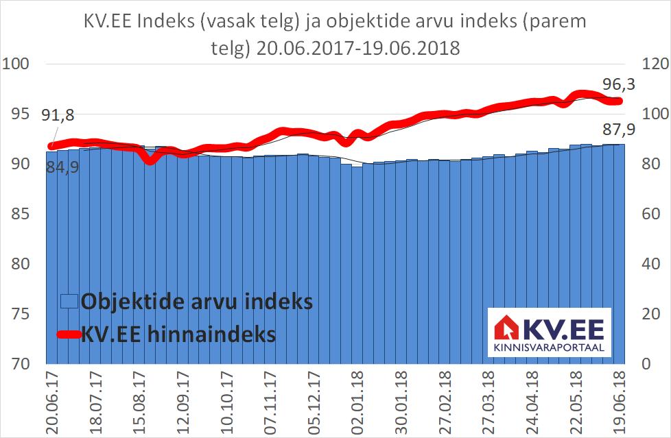 180620 KV.EE Indeks
