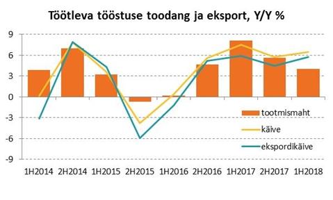 180731 Tööstusettevõtete tootmismahu kasv on sel aastal aeglustunud