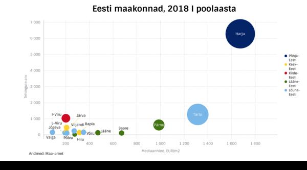 04401d91ed7 Kõrgeim oli mediaanhind Harjumaal (1673 EUR/m2), kus hinnad kasvasid 8,3%,  järgnesid Tartumaa (1314 EUR/m2) ja Pärnumaa (986 EUR/m2) – neis kahes  maakonnas ...