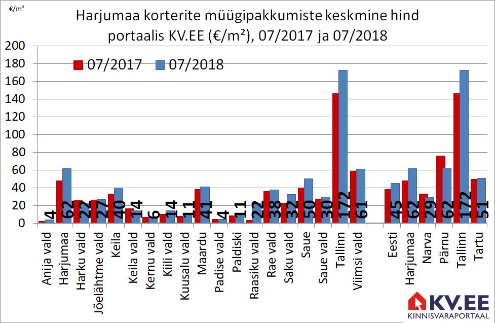 180801 Harjumaa maade müügipakkumiste keskmine hind portaalis kv.ee