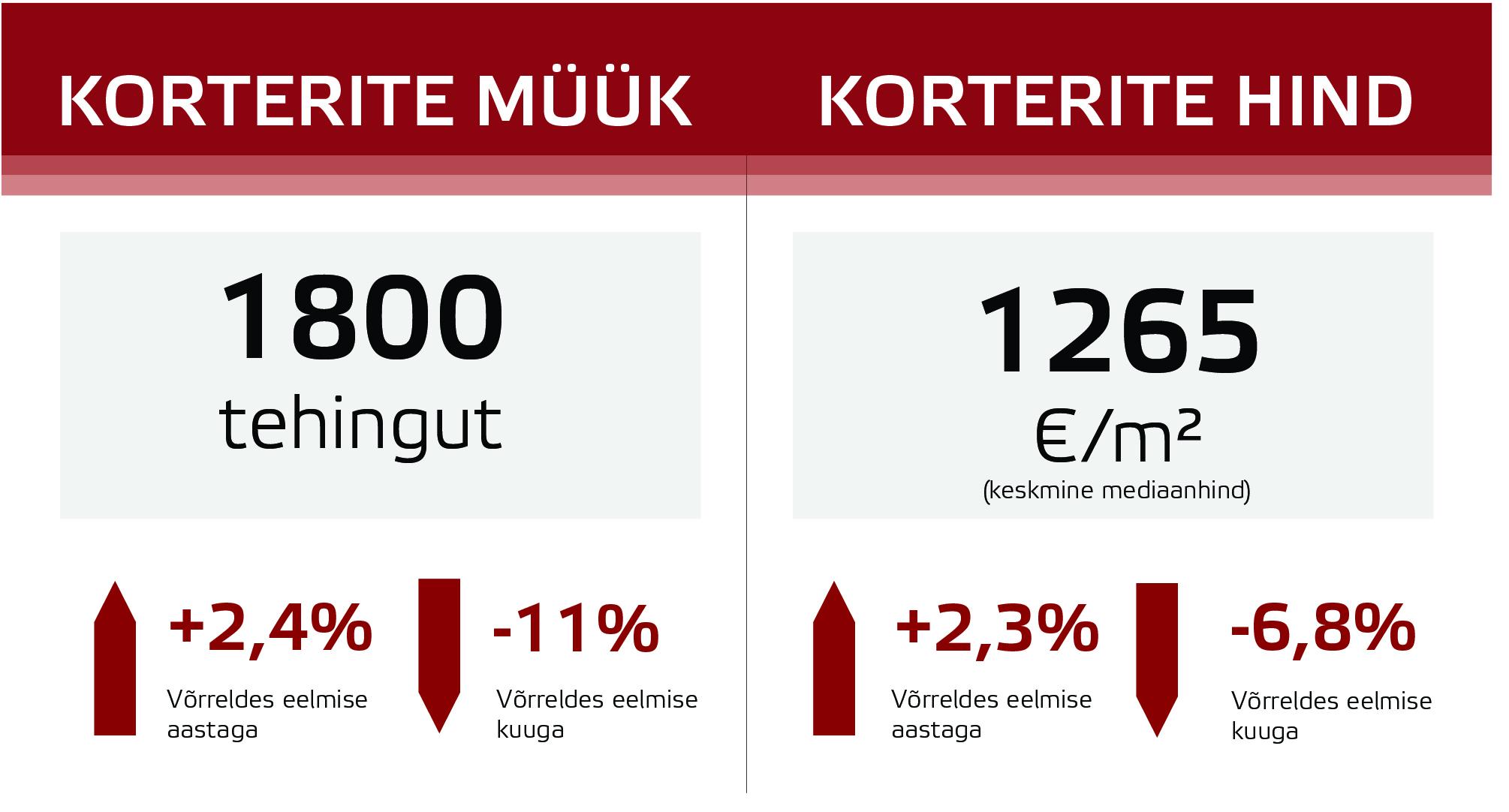 180810 Eesti kinnisvaraturu juulikuu lühiülevaade 1