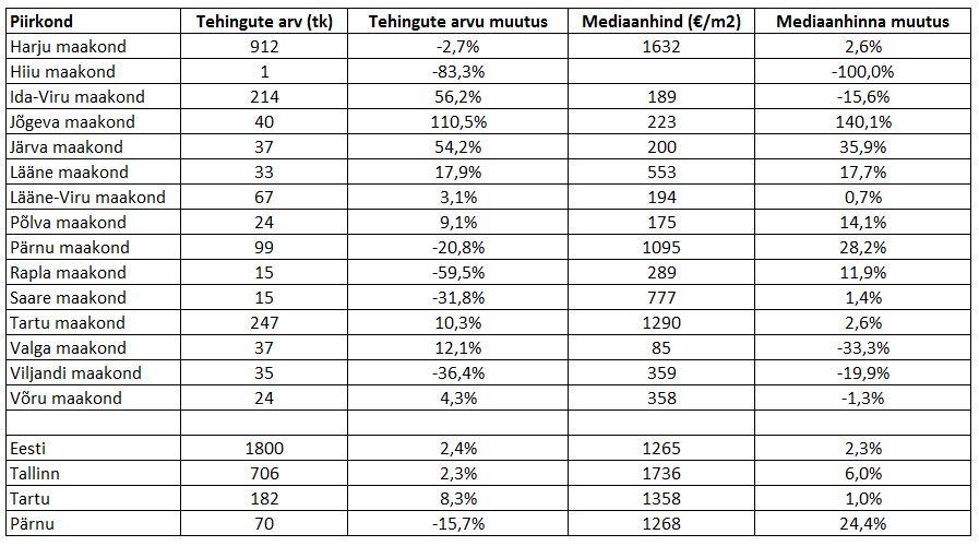 180810 Eesti kinnisvaraturu juulikuu lühiülevaade 3