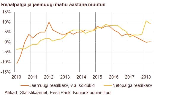 180828 Tarbimine on kiirest palgakasvust hoolimata mõõdukas 3