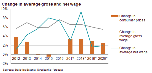 180829 Wage growth decelerated in the 2nd quarter 1