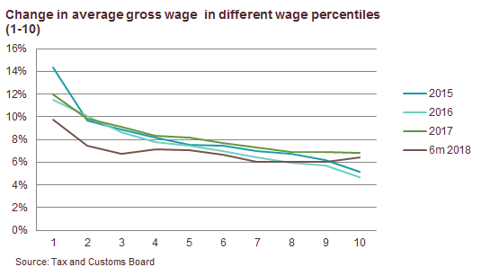 180829 Wage growth decelerated in the 2nd quarter 2