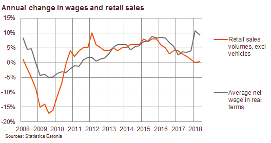 180829 Wage growth decelerated in the 2nd quarter 3