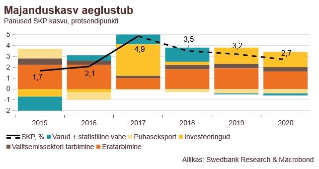 180830 Swedbanki majandusprognoos – august 2018 1