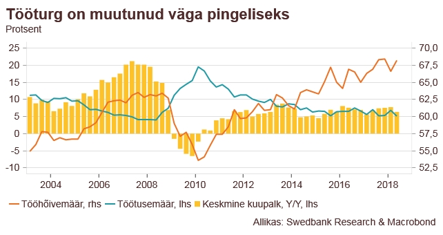 180830 Swedbanki majandusprognoos – august 2018 2