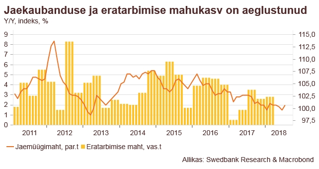 180830 Swedbanki majandusprognoos – august 2018 3