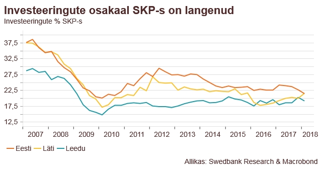 180830 Swedbanki majandusprognoos – august 2018 5