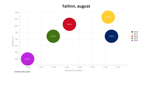 65a97d39941 Augustis müüdi Tallinnas 722 korterit, mille mediaanhind oli 1725 eurot  ruutmeetri eest. Võrreldes mulluse augustiga, mis oli tehingute arvult üks  2017. ...
