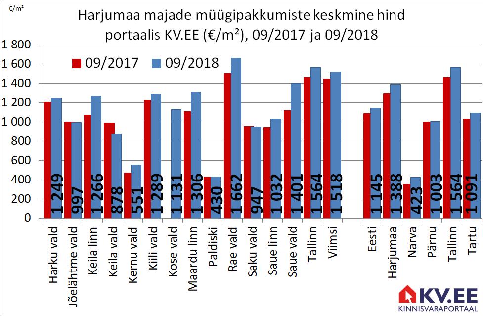 2018-10-03 Harjumaa majade müügipakkumiste keskmine hind portaalis kv.ee