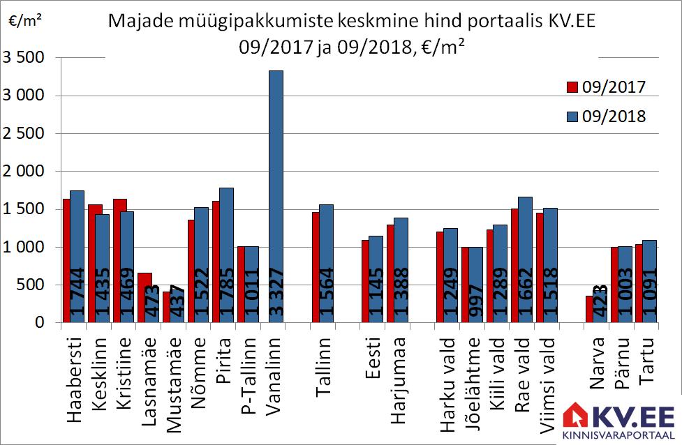 2018-10-24 Majade müügipakkumiste keskmine hind kinnisvaraportaalis kv.ee