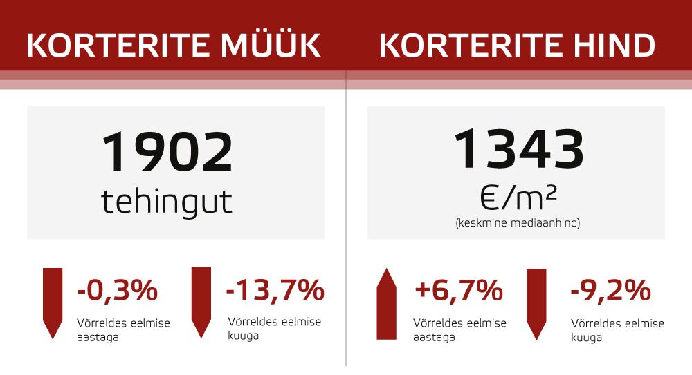 Tehingute arvu ja mediaanhinna muutused võrreldes möödunud aasta sama kuuga