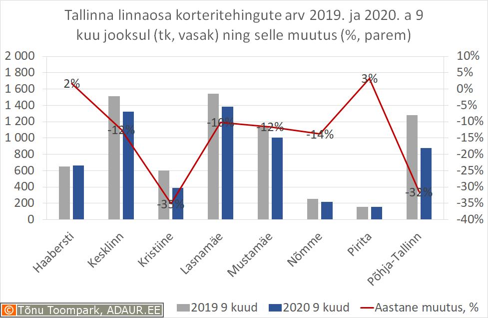Tallinna linnaosa korteritehingute arv 2019. ja 2020. a 9 kuu jooksul (tk, vasak) ning selle muutus (%, parem)