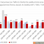 Harjumaa (va Tallinn): Korterite pakkumiste arvu jagunemine hinna alusel, tk