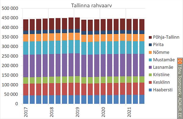 Tallinna elanike arv