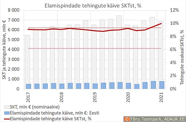 Elamispindade tehingute käive SKTst, %