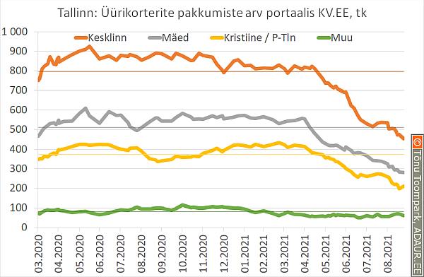 Tallinn: üüripakkumiste arv portaalis KV.EE, tk
